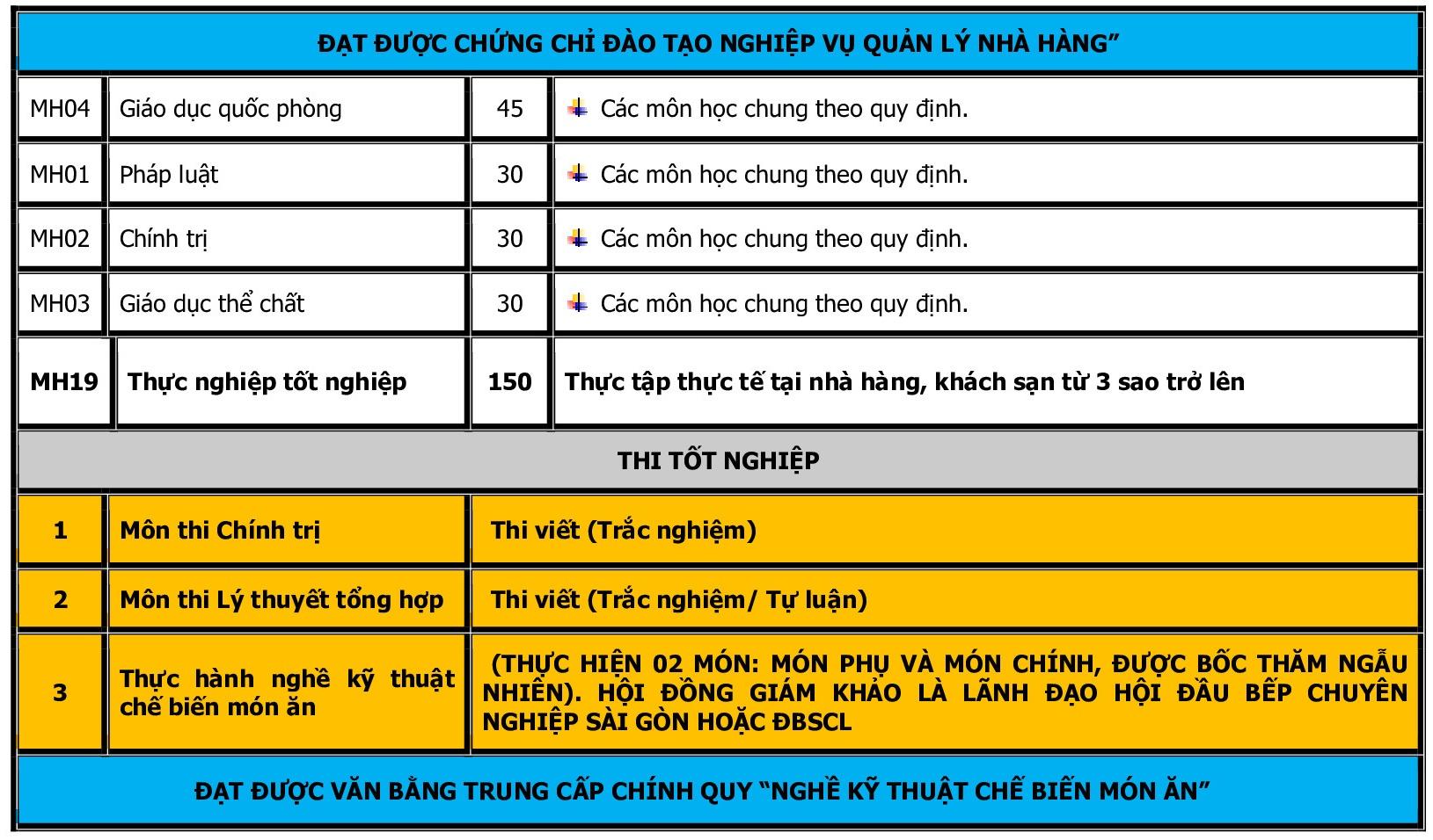 CHUONG TRINH TRUNG CAP - KTCBMA 2020_p005