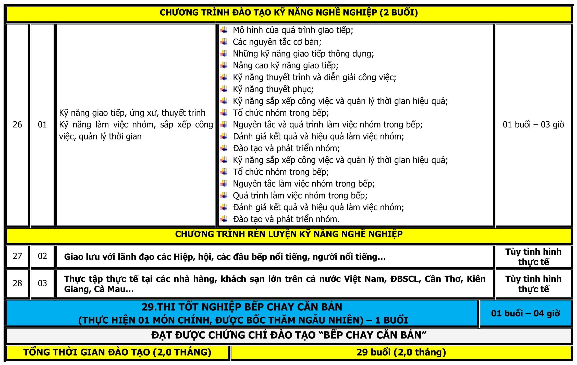 CT DAO TAO BEP CHAY CAN BAN-5