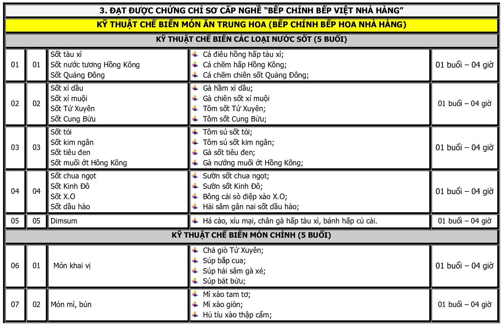 CT DAO TAO THUC HANH BAC TRUNG CAP_p010
